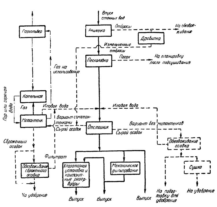 схема механических очистки воды