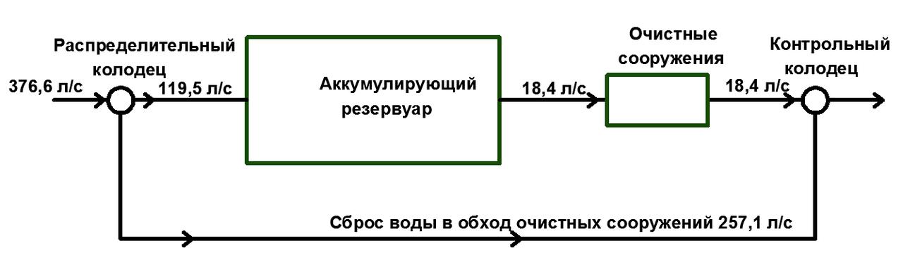 ЛОС Схема