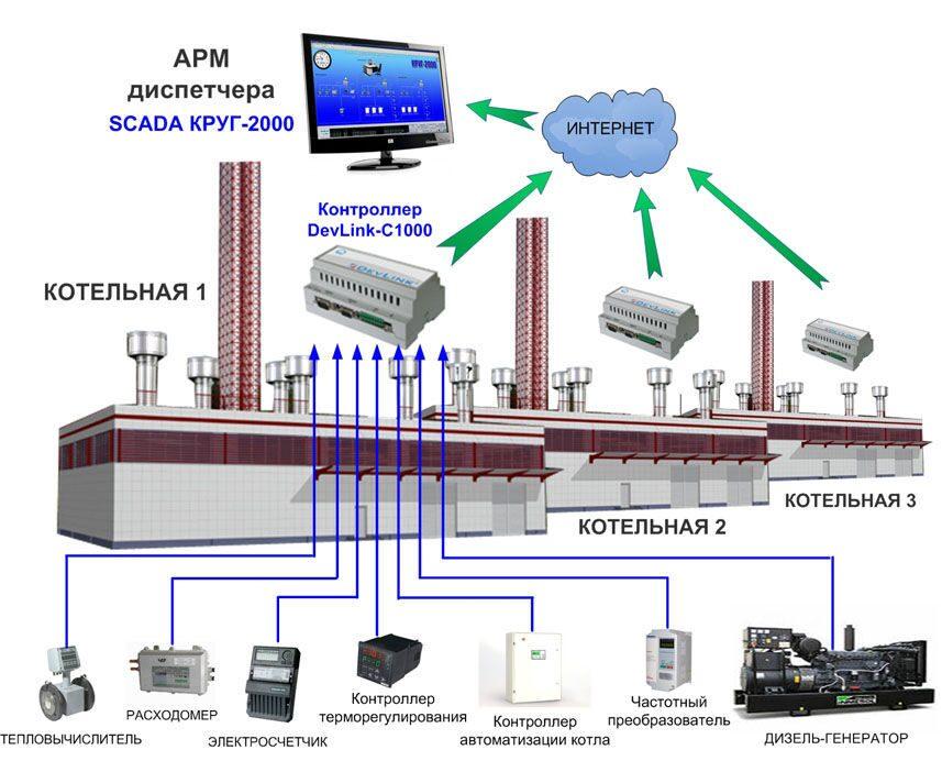 организация эксплуатации автоматизированной газовой котельной